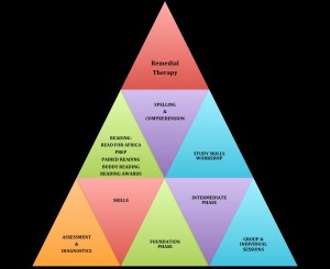 Rem Therapy Triangle